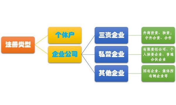 武汉公司注册有哪些类型?  有限公司和个体户相比有什么区别?